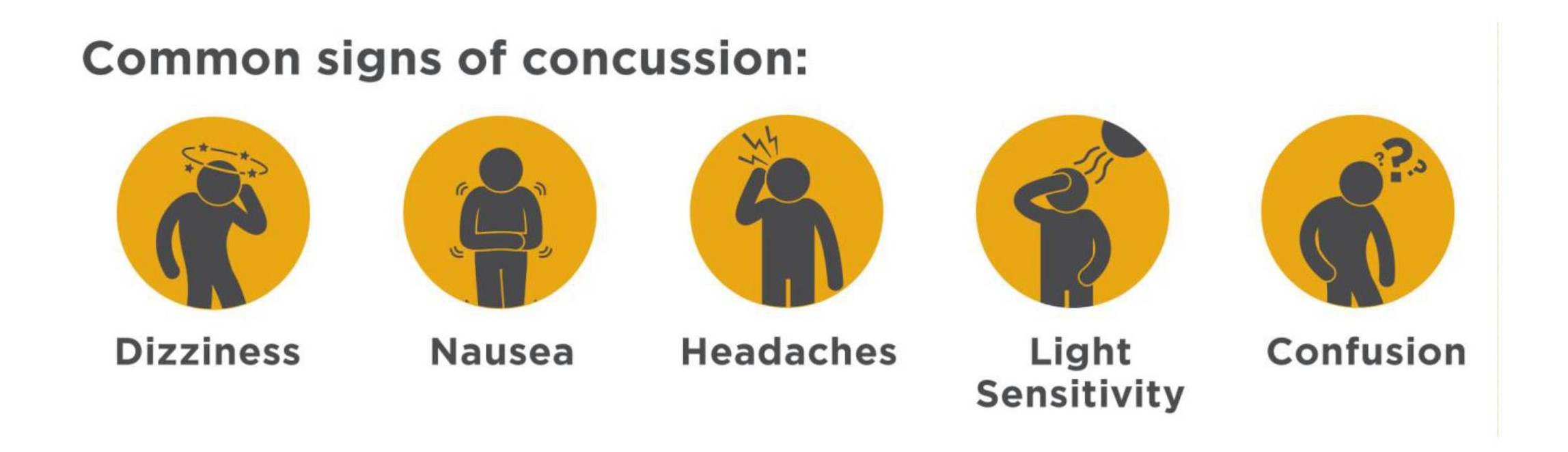 Concussion Signs